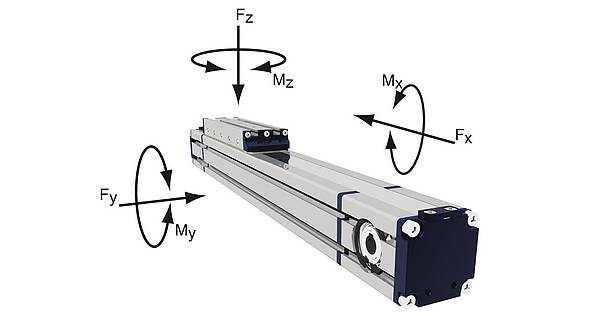 Linearantrieb, Momente und Belastungen SP.MTB55
